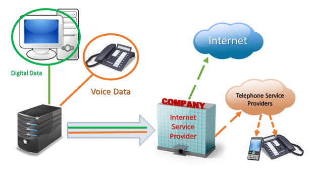 diagram f VoIP voice data